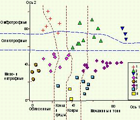 Тополого-экологическая классификация растительных сообществ болот
