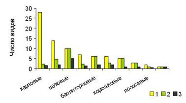 Число видов трематод у разных семейств рыб