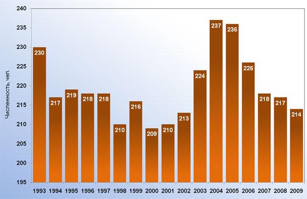 МЕЖДУНАРОДНЫЙ ТУРИСТСКИЙ ФОРУМ &quotКАРЕЛИЯ - 2010&quot