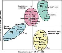 Распределение популяций лосося в пространстве главных компонент